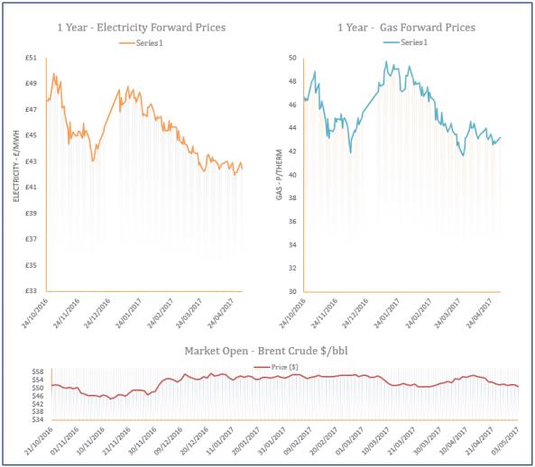 Energy Price Graph - 03-05-2017