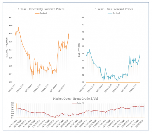 Energy Price Graph - 03-06-2016