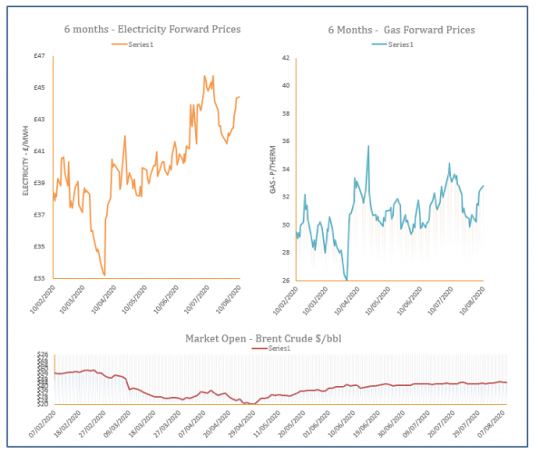 energy price graph - 10-08-2020