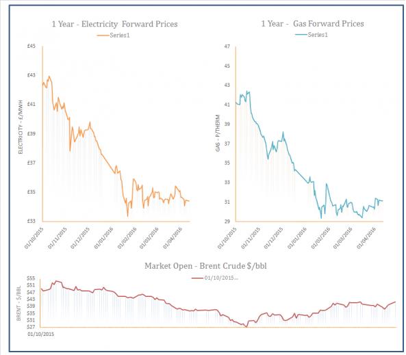 Energy Market Analysis - 11-04-2016