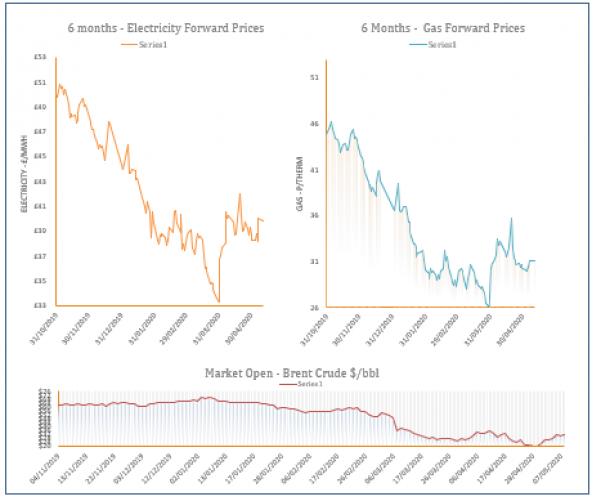 energy price graph - 11-05-2020