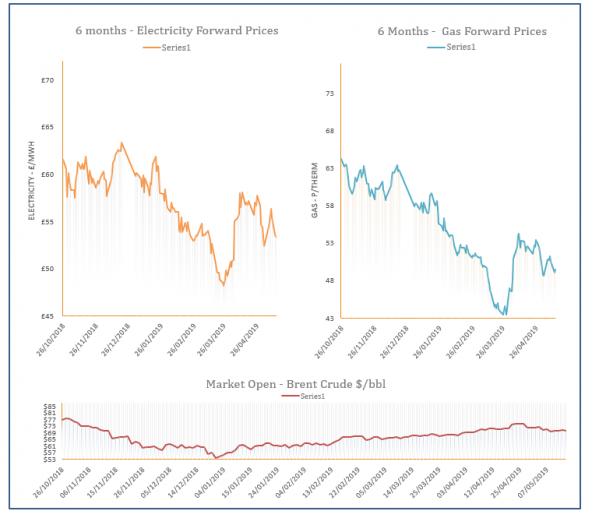 energy price graph - 14-05-2019