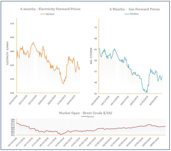 Energy Price Graph - 16-05-2019