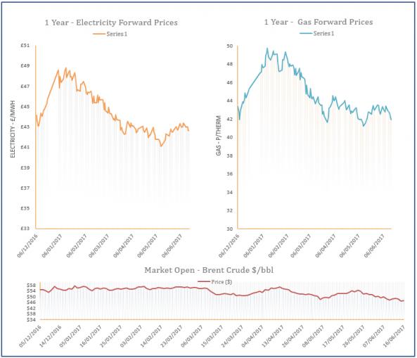 Energy Price Graph - 16-06-2017