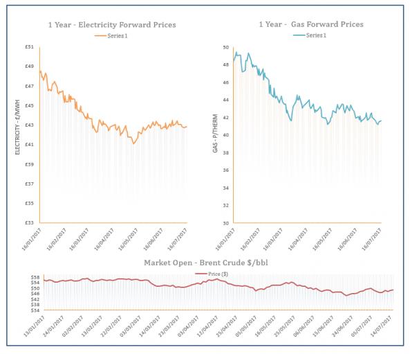 Energy Price Graph - 17-07-2017