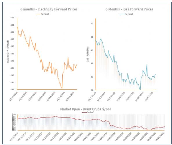 energy price graph - 18-05-2020