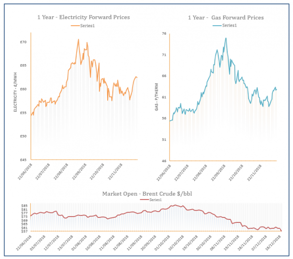 Energy Price Graph - 19-12-2018