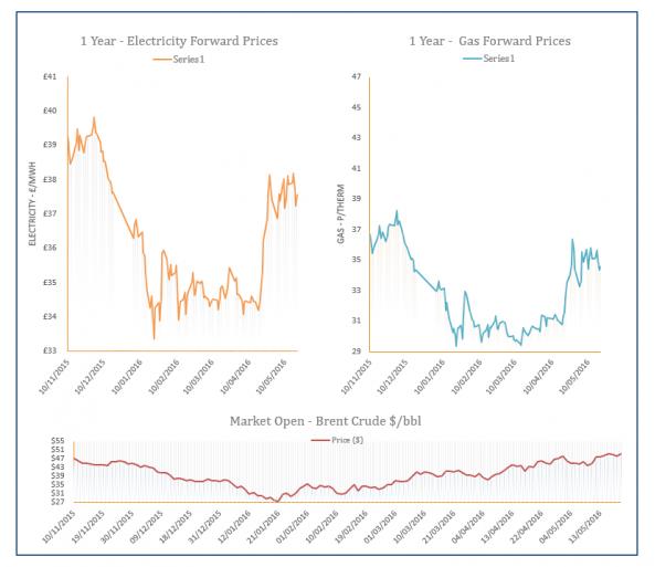 Energy Price Graph - 20-05-2016