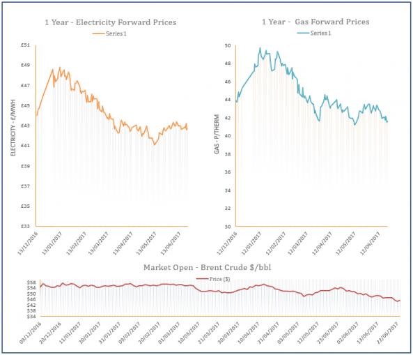 Energy Price Graph - 23-06-2017