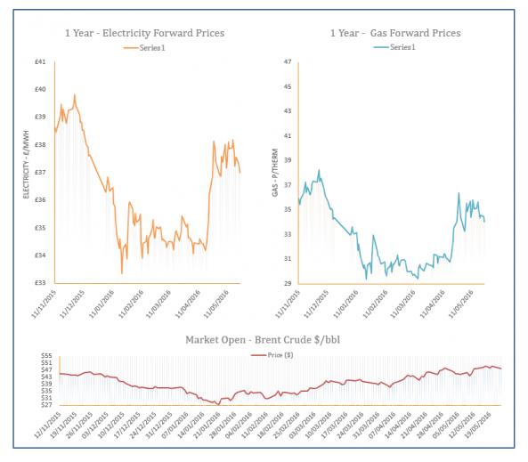 Energy Price Graph - 24-05-2016