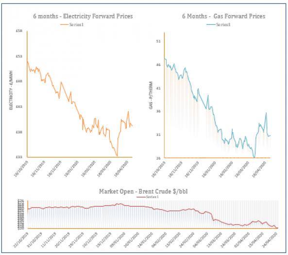 energy price graph - 27-04-2020