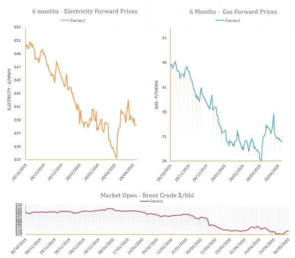 energy market analysis - 05-05-2020