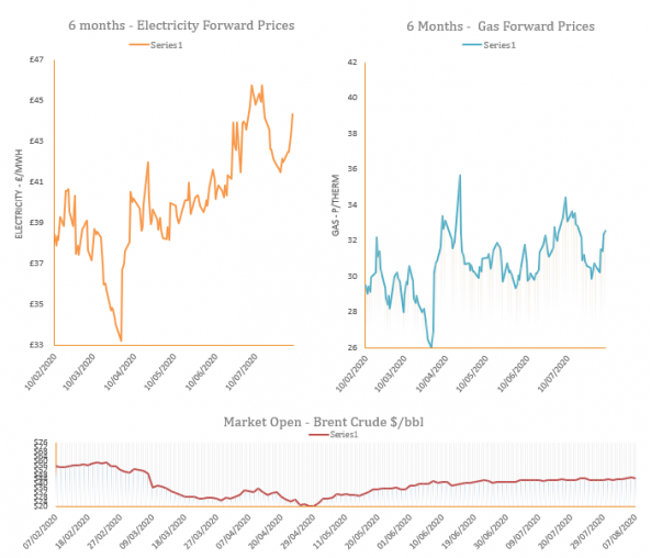 Energy Market Analysis - 07-08-2020