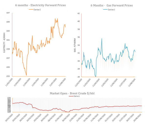 Energy Market Analysis - 11-08-2020
