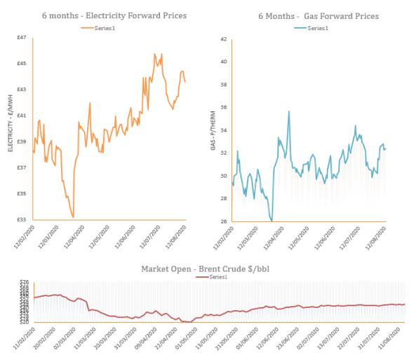 energy price graph - 17-08-2020