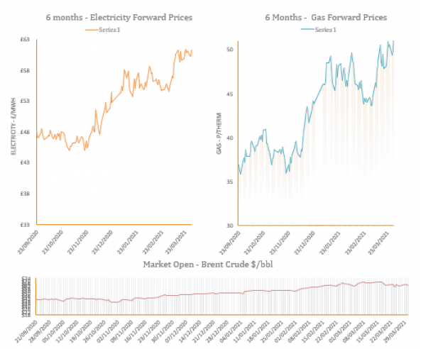 Energy Price Graph - 31-03-2021