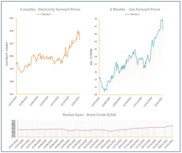 energy price graph - 15-01-2021