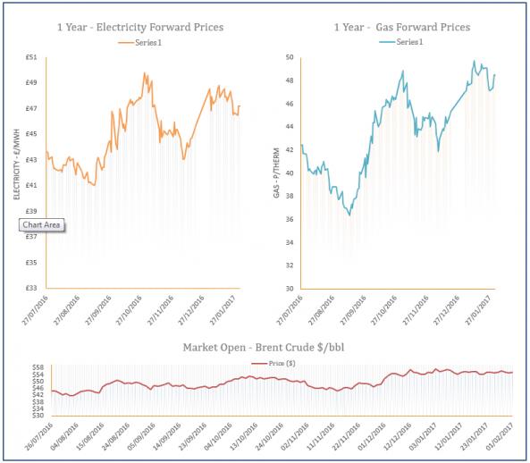 energy price graph - 01-02-2017
