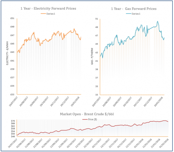 01-02-2018 - energy price graph