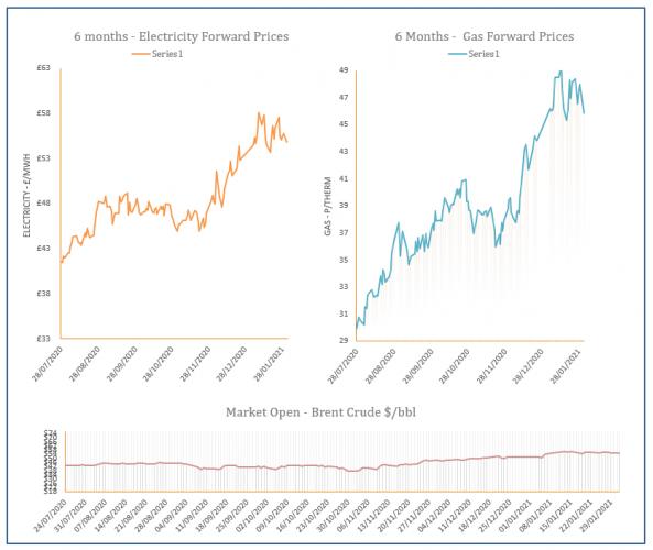 energy price graph - 01-02-2021