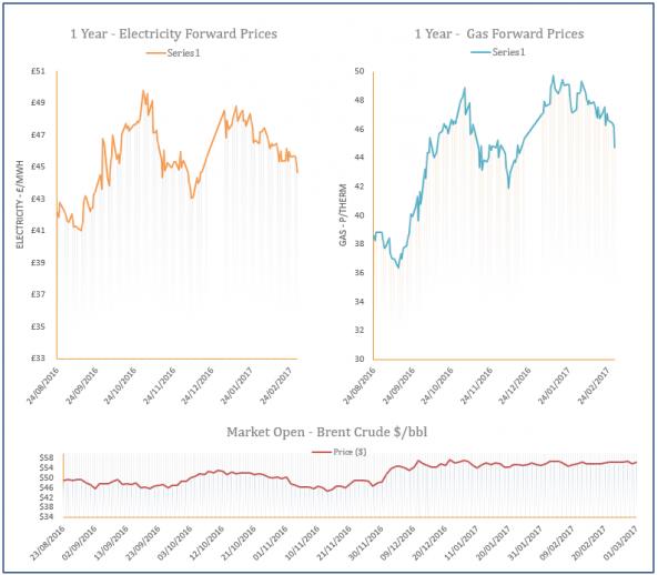 energy price graph - 01-03-2017
