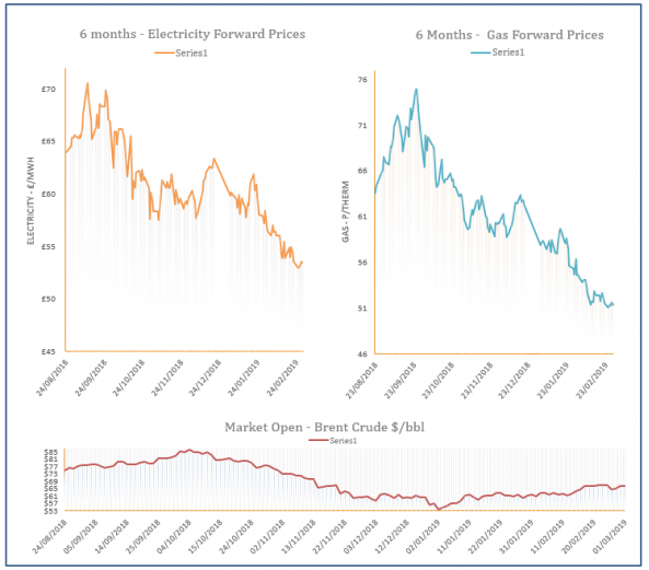 Energy Price Graph - 01-03-2019