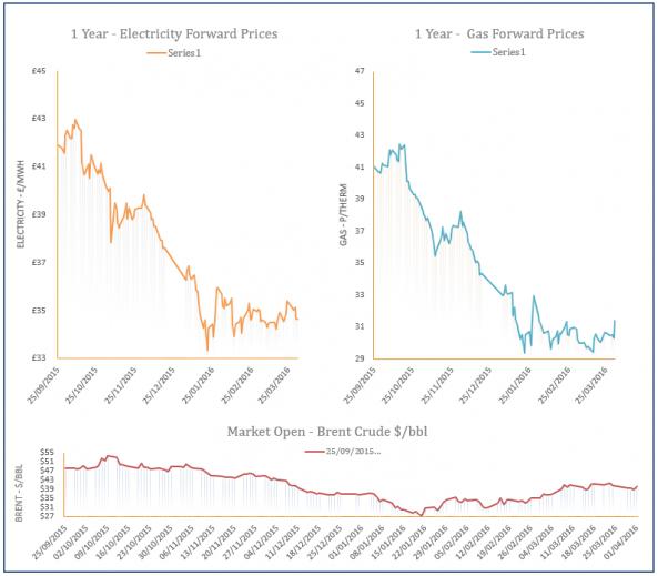 energy price graph - 01-04-2016