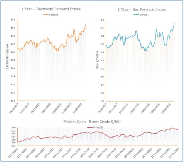 energy price graph - 01-05-2018