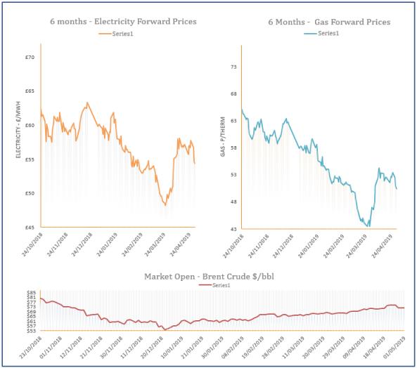 energy price graph - 01-05-2019