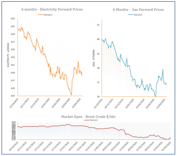 energy price graph - 01-05-2020