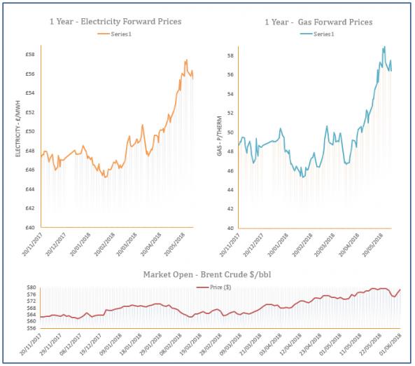 energy price graph - 01-06-2018