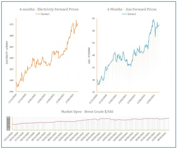 energy price graph - 01-06-21