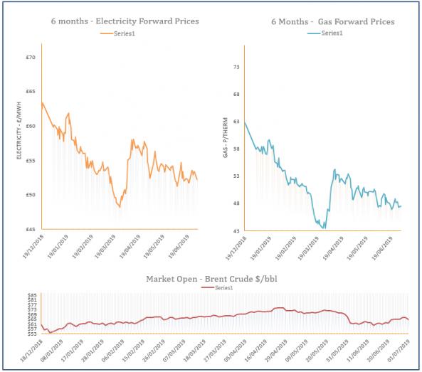 energy price graph - 01-07-2019