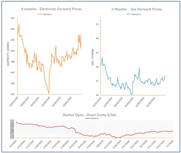 energy price graph - 01-07-2020