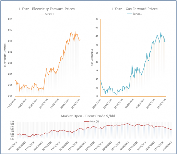 energy price graph - 01-08-2016