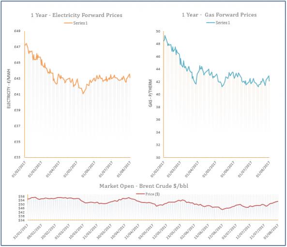 energy price graph - 01-08-2017