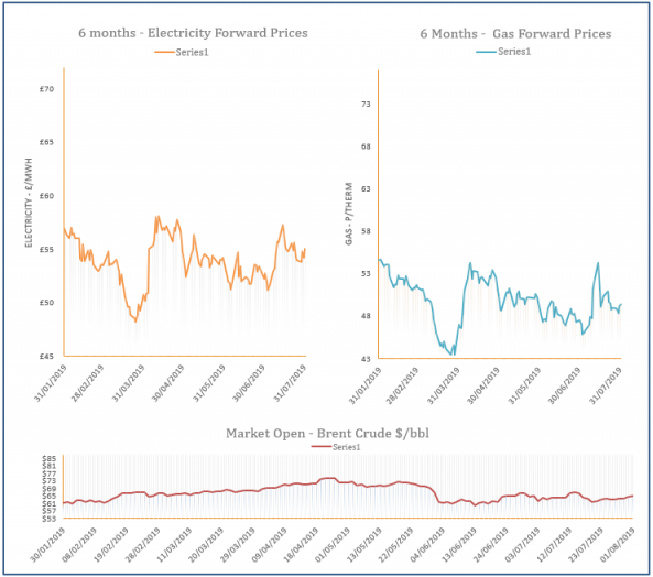 energy price graph - 01-08-2019