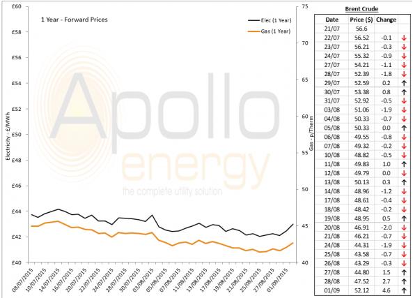 Energy Market Analysis - 01-09-2015