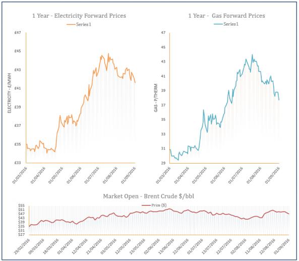 energy price graph - 01-09-2016