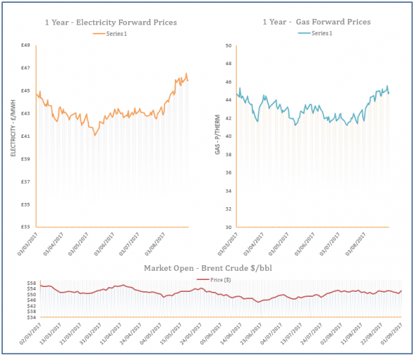 energy price graph - 01-09-2017