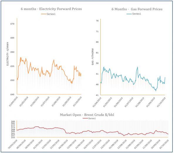 energy price graph - 1-10-2019