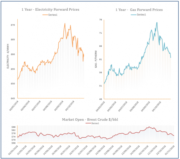 energy price graph - 01-11-2018