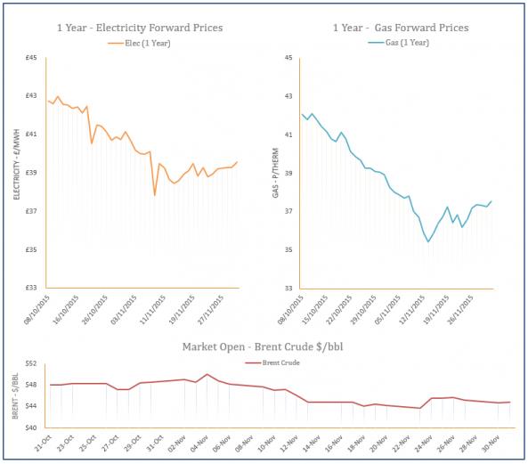 energy price graph - 01-12-2015