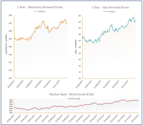 energy price graph - 01-12-2017