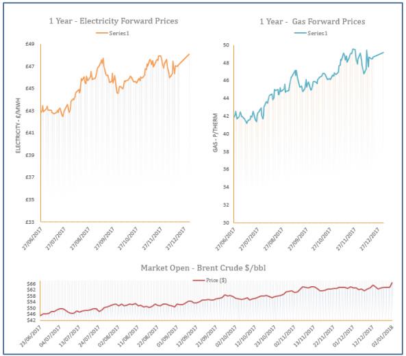 energy price graph - 02-01-2018