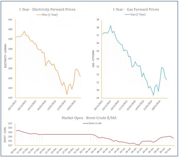 energy price graph - 02-02-2016