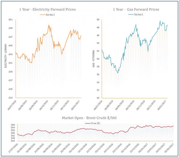 energy price graph - 02-02-2017