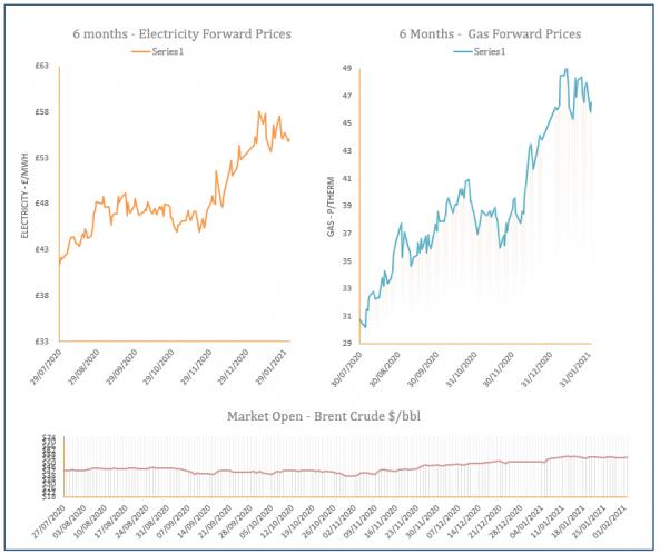 energy price graph - 02-02-2021