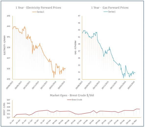 energy price graph - 02-03-2016