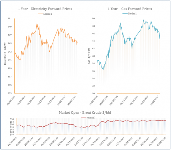 energy price graph - 02-03-2017